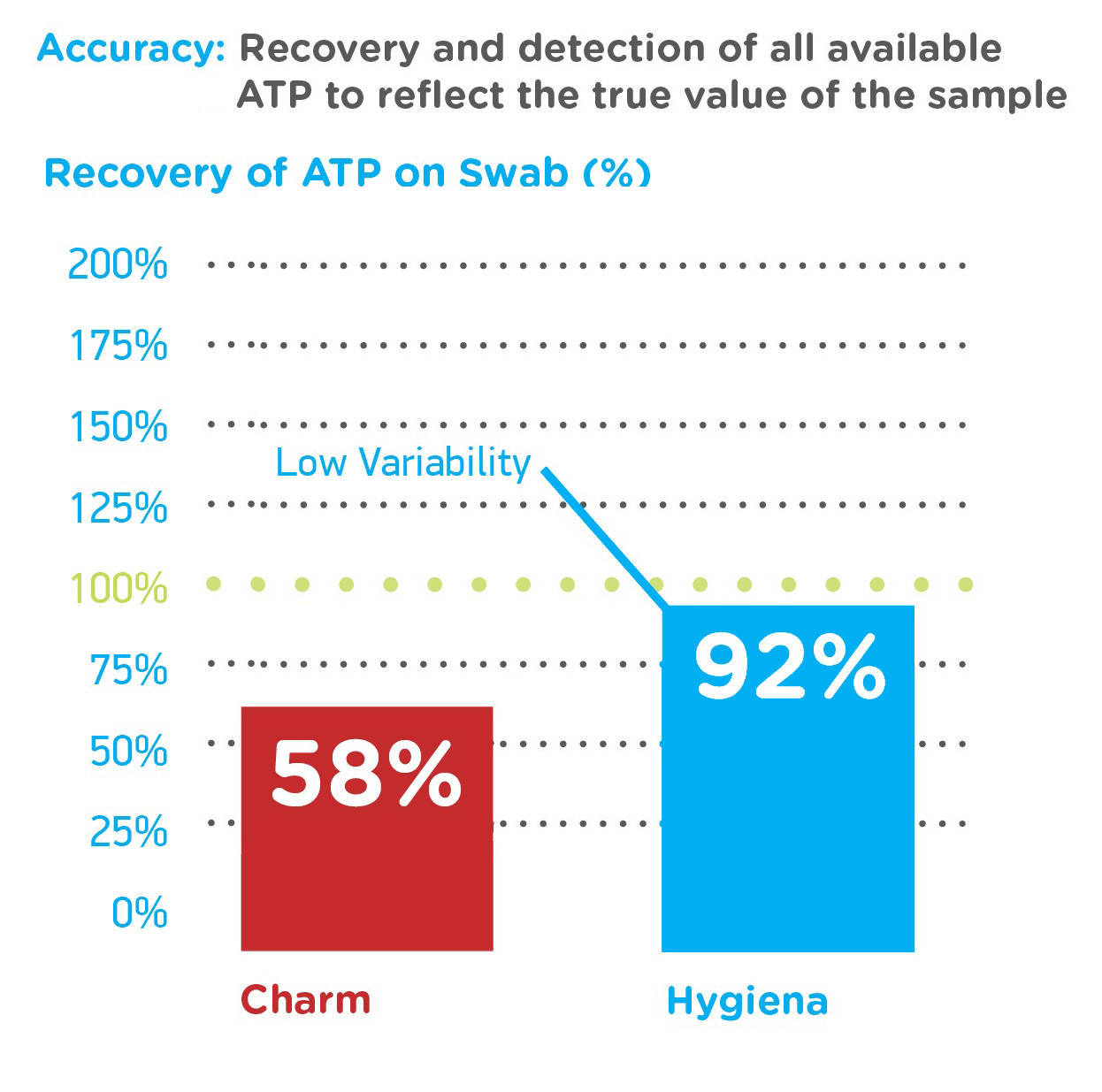 Graph Recovery Amount Comparison