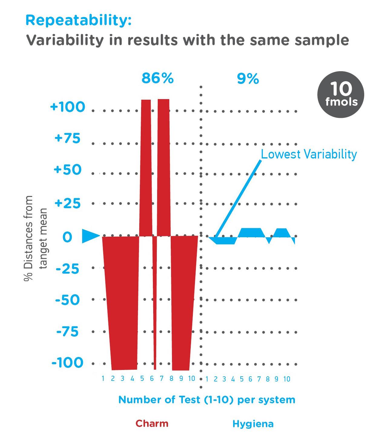 Graph Repeatability