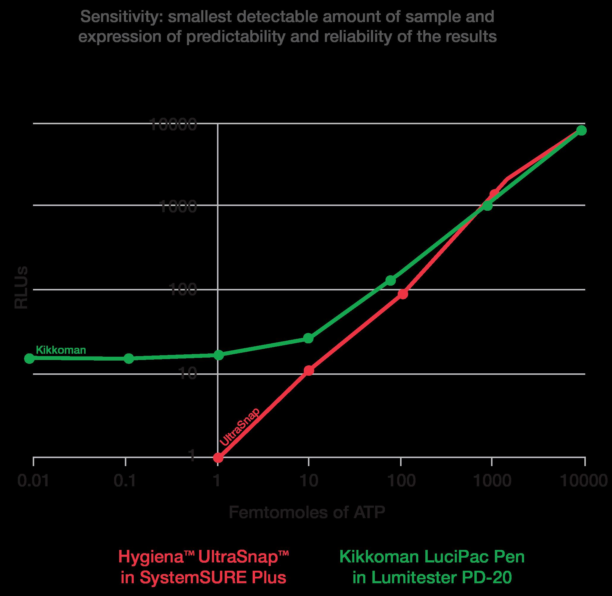 Compare Kikkoman Hygiena accuracy