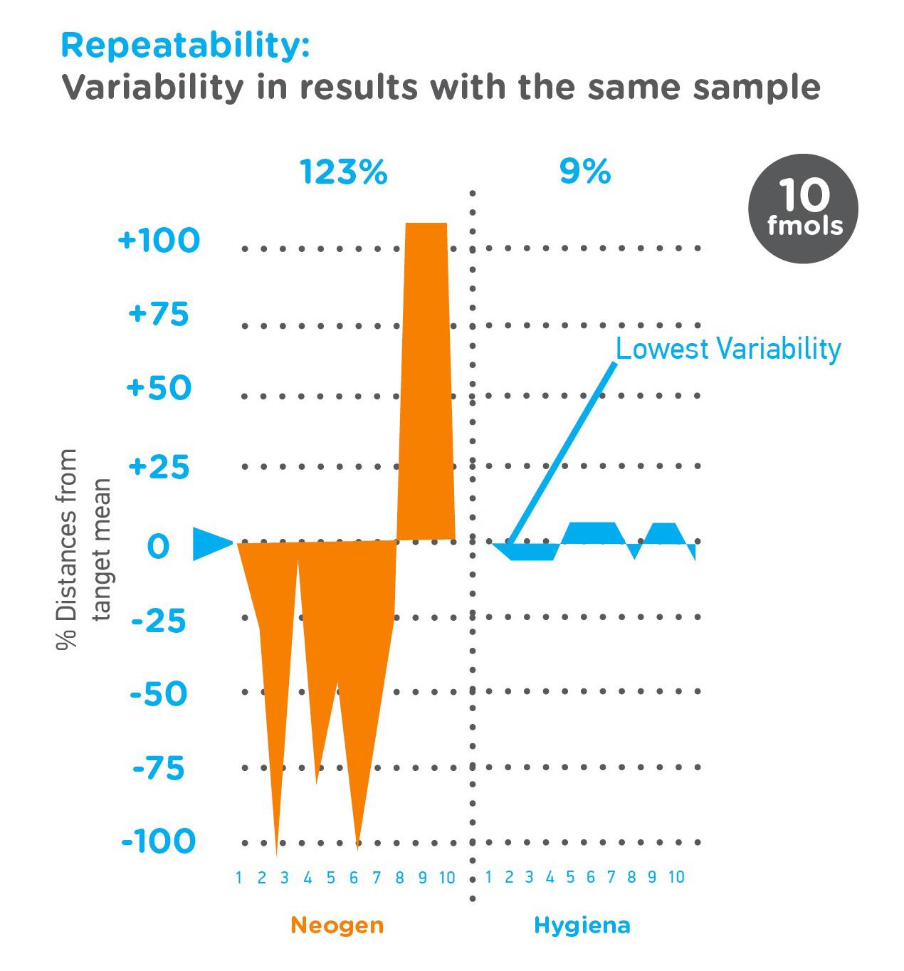 Graph Neogen Repeatability