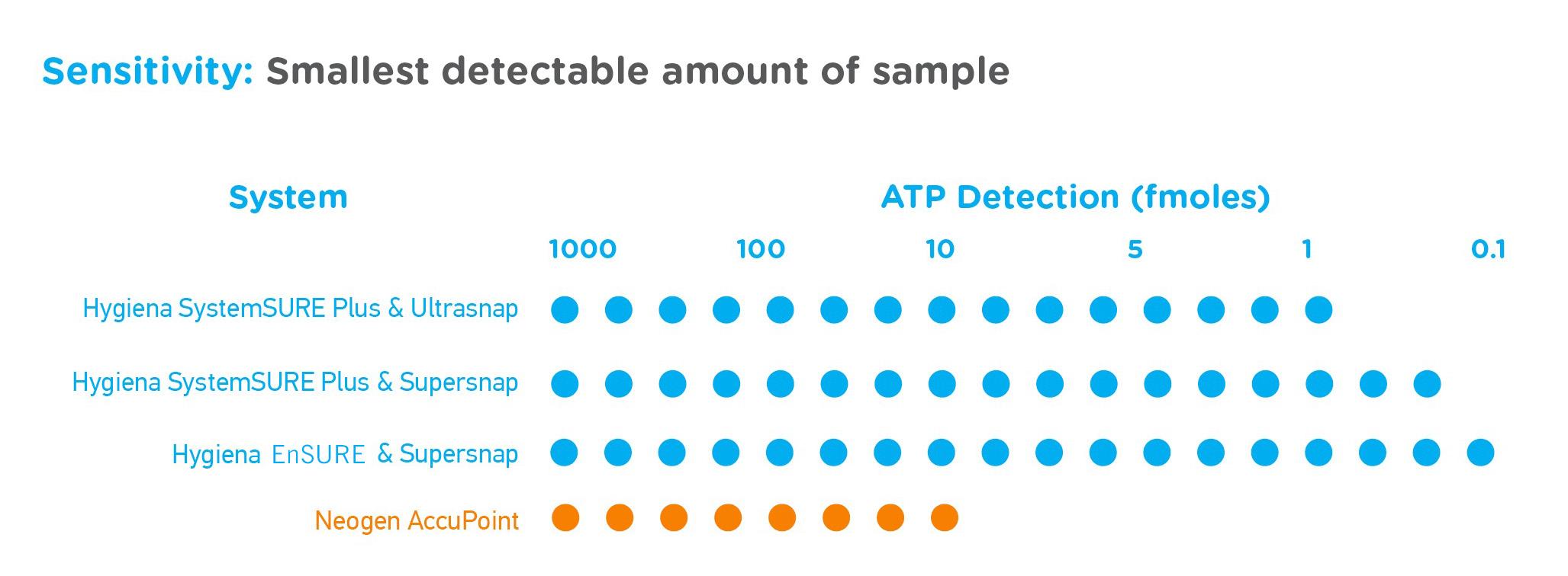 Graph Neogen Sensitivity