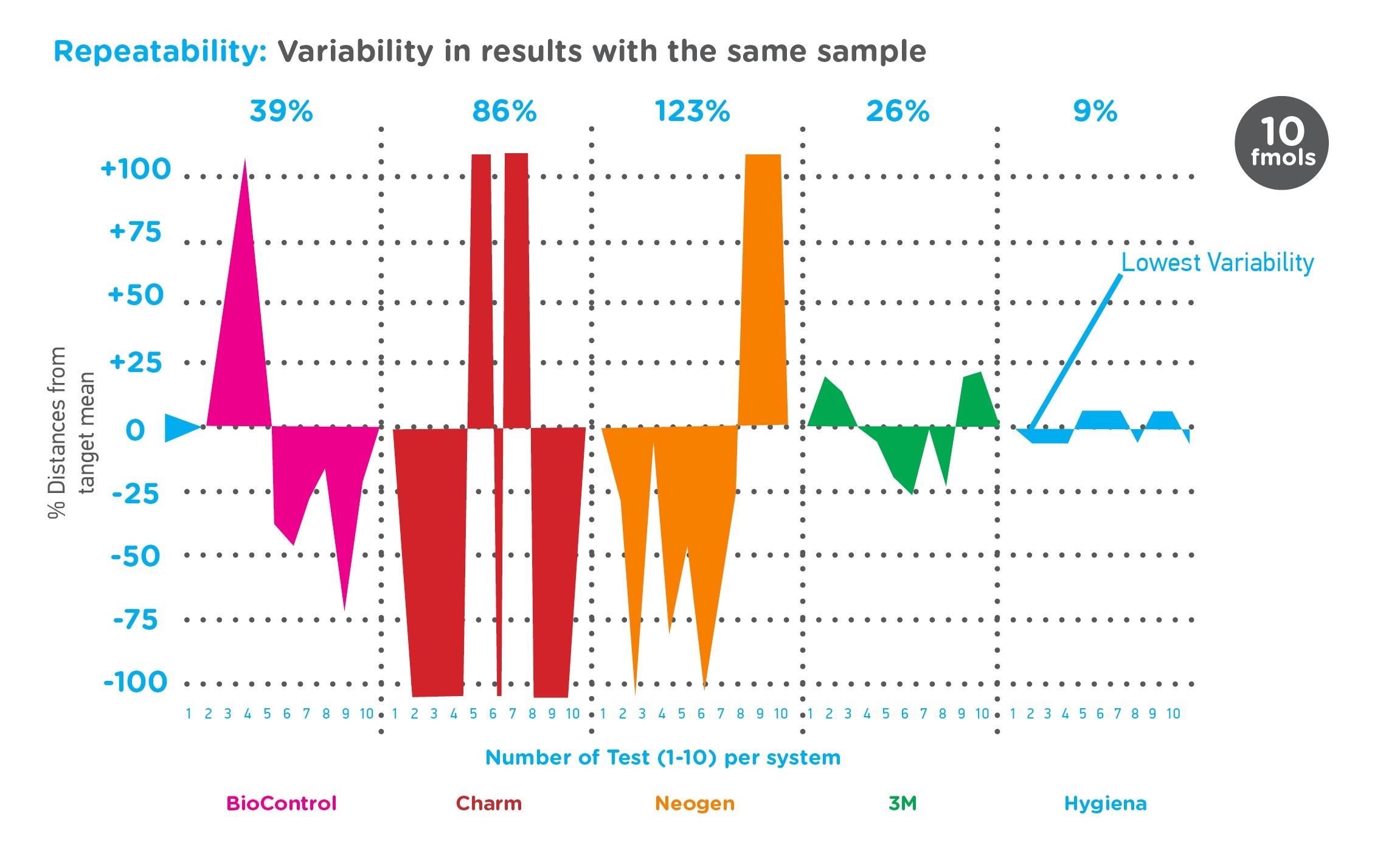 Graph ATP repeatability