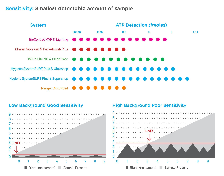 Graph ATP Sensitivity