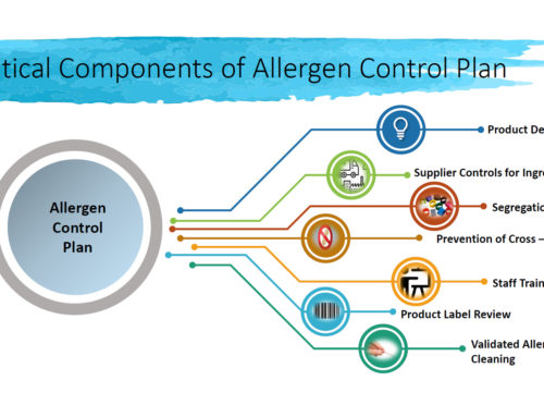 Allergen Risk Management in Inflight Catering Webinar